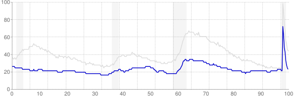 South Dakota monthly unemployment rate chart from 1990 to November 2020